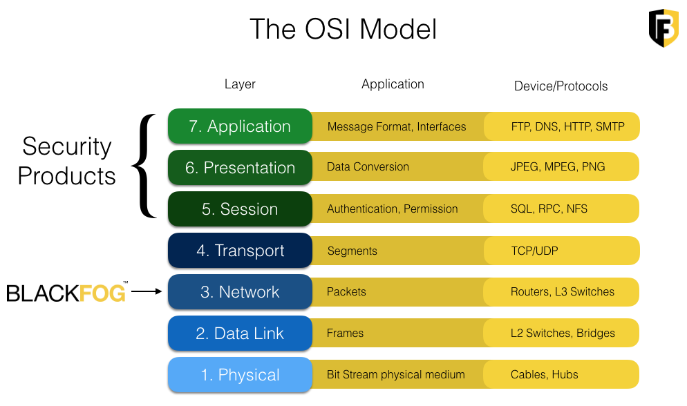 OSI Model BlackFog Privacy