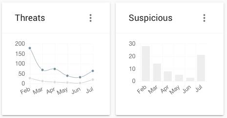 blackfog threat charts