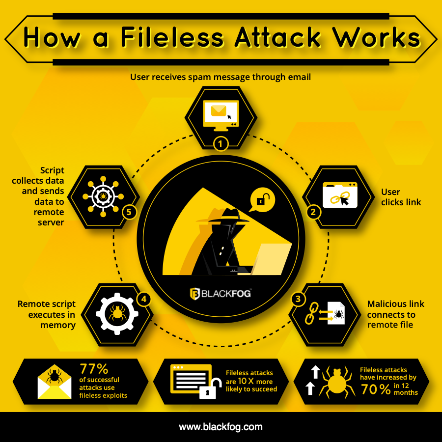 How a Fileless Attack Works