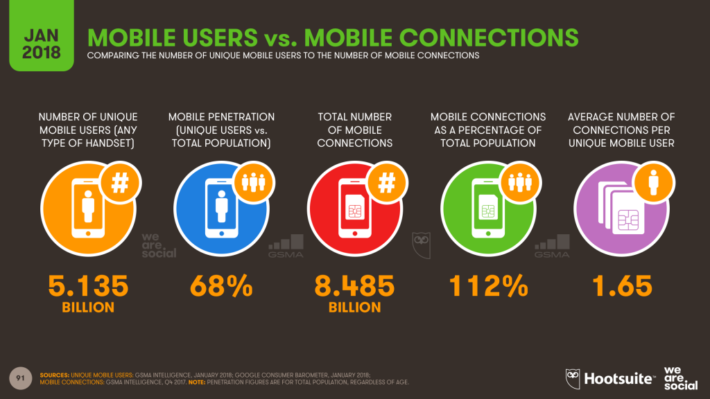 Unique Mobile Users 2018