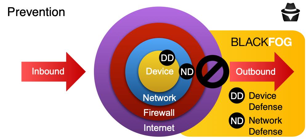 BlackFog Network Defense