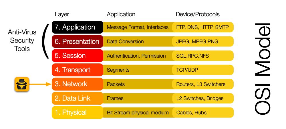 BlackFog OSI Layer 3 and data exfiltration