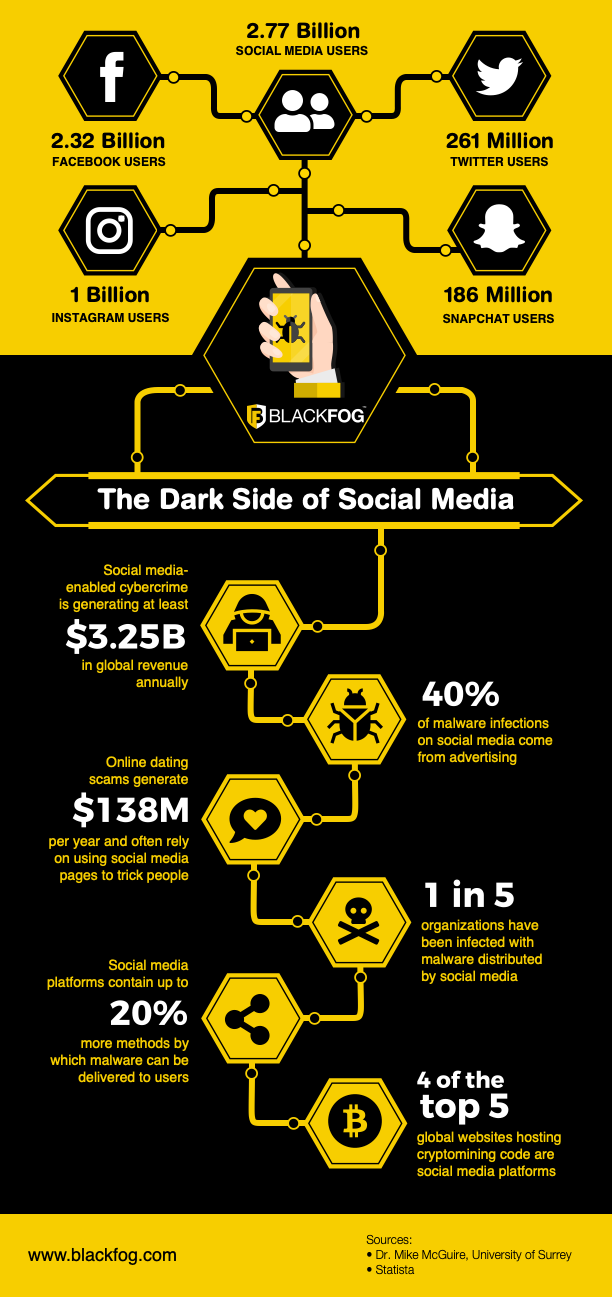 The Dark Side of Social Media