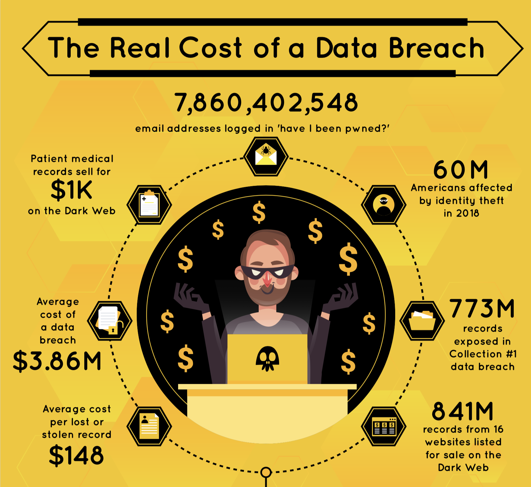 The Real Cost of a Data Breach