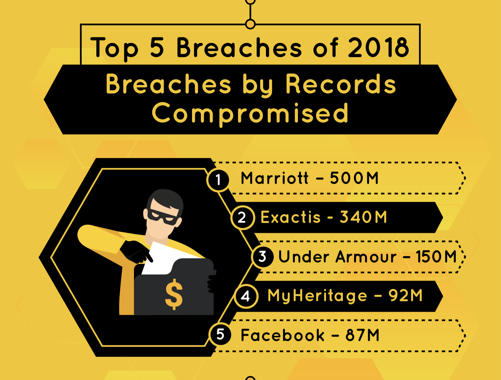 Top Data Breaches of 2018