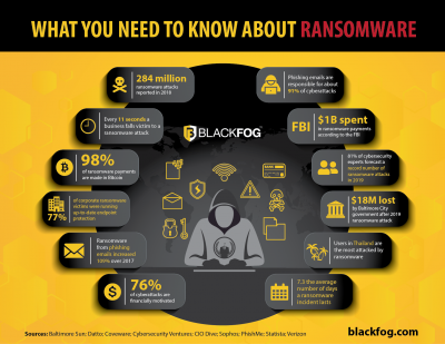 Understanding Ransomware