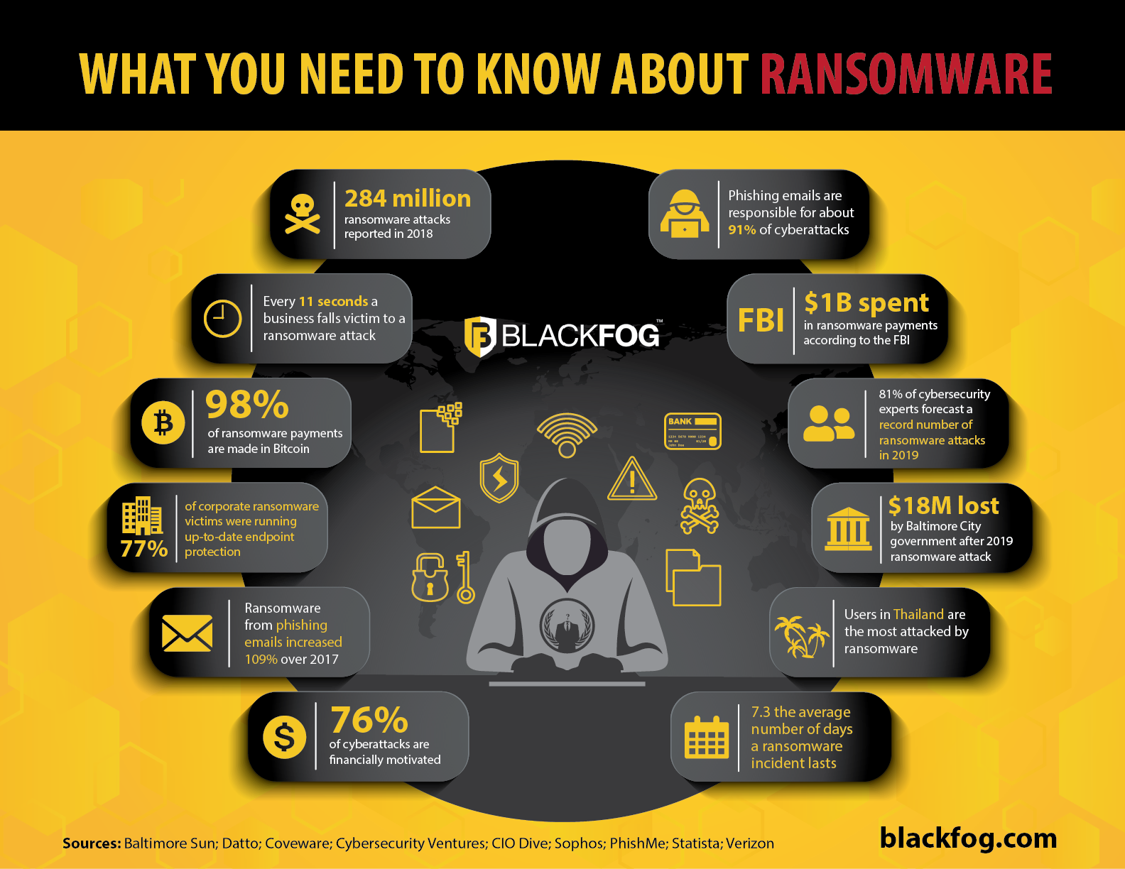 What is Ransomware? Things You Need to Know About Ransomware