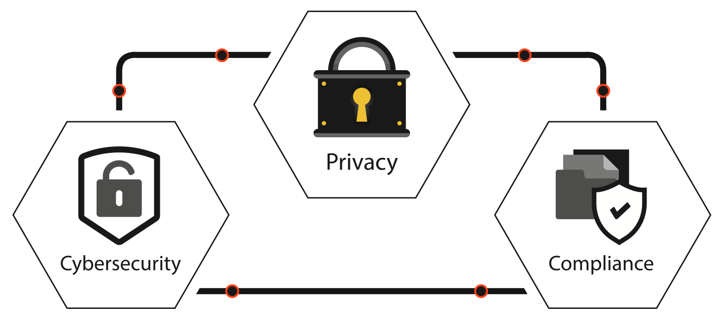 Only BlackFog handles Privacy, Cybersecurity and Compliance