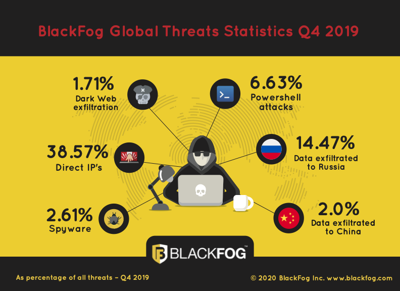 BlackFog Global Threat Statistics – Q4 2019
