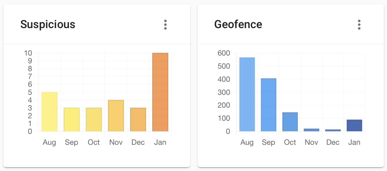 blackfog suspicious charts