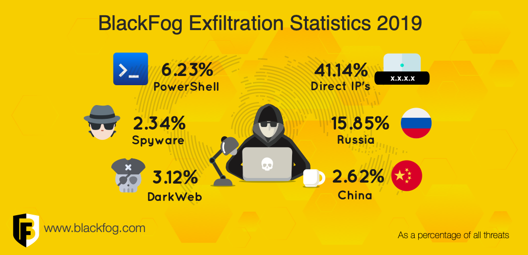 BlackFog Global Threat Statistics 2019 – The Year in Review