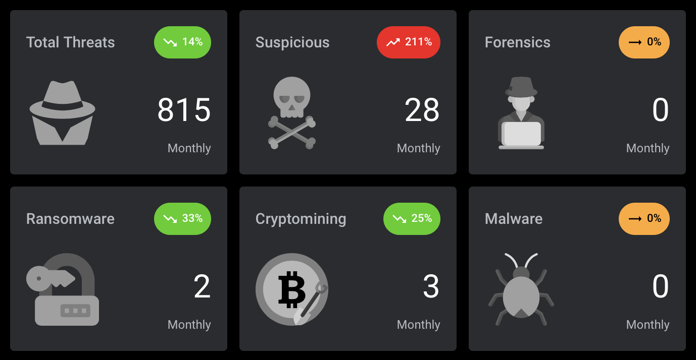 msp dashboard