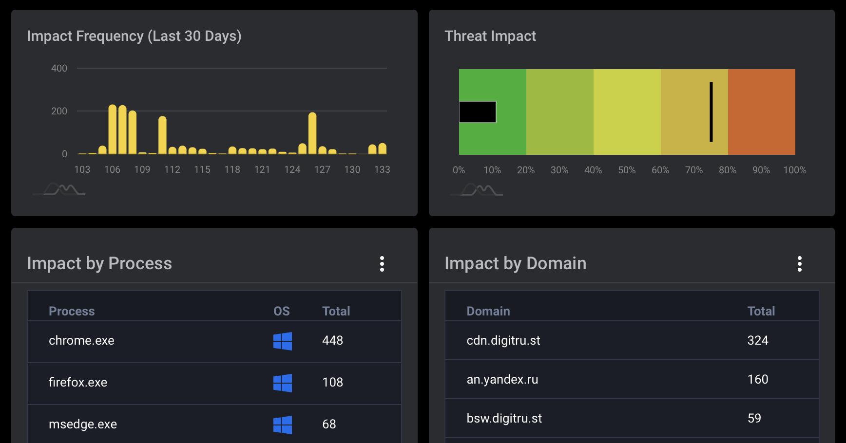 Data Security Impact