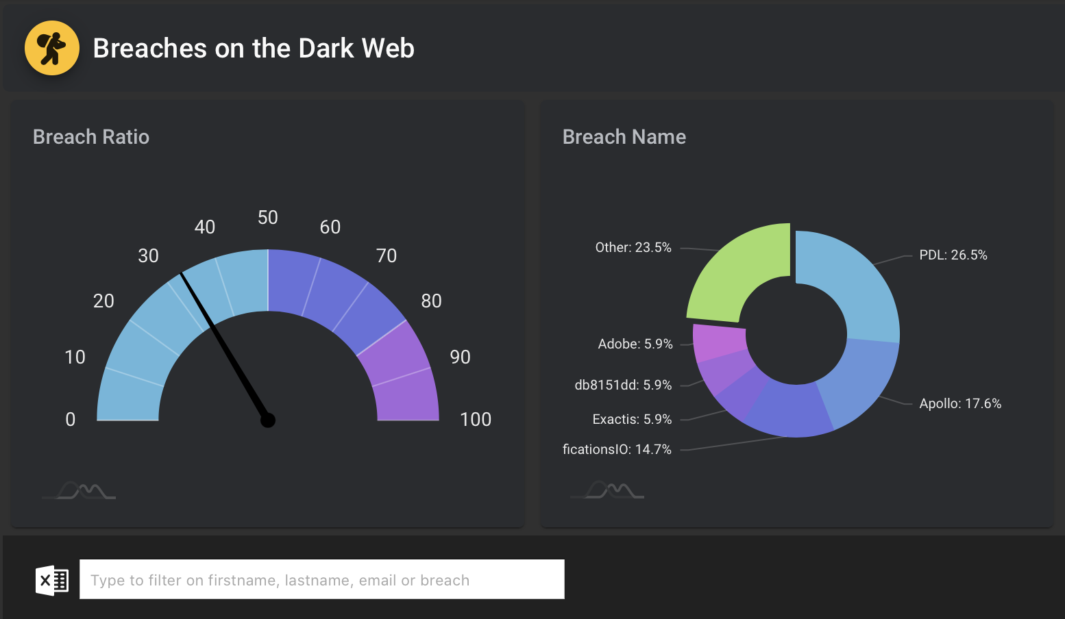 Dark Web Monitoring