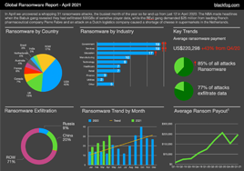 Ransomware Report Preview